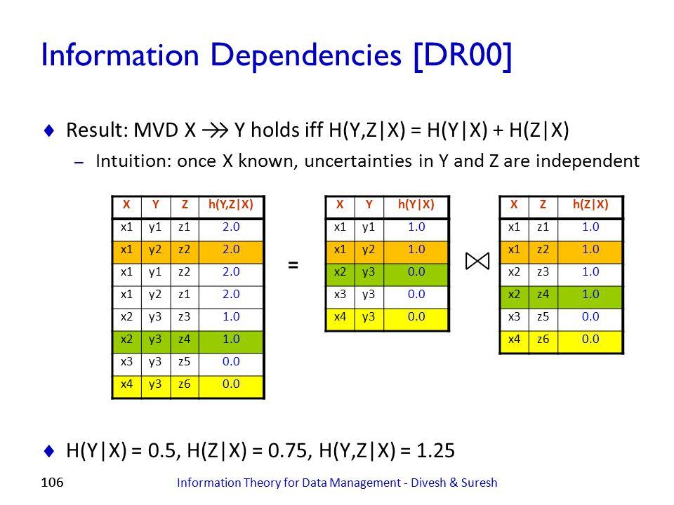 Information Dependencies [DR00]